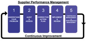 Pro QC Quality Control Supplier Management